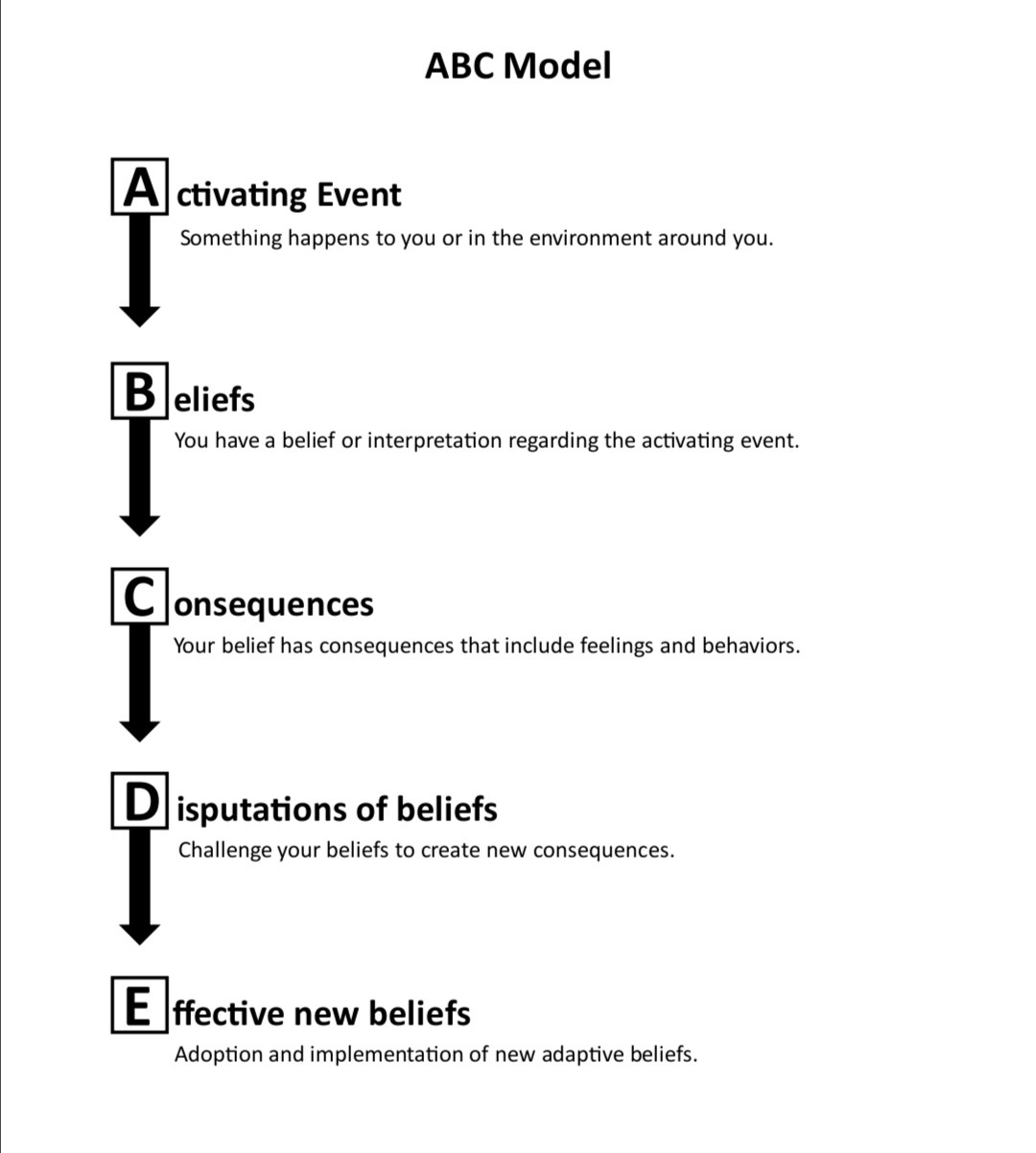 The ABC model of REBT